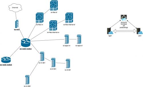 ServiceOS-XRM-Diagram-271020.png