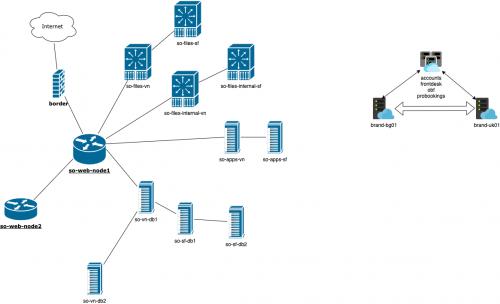 ServiceOS-XRM-Diagram-271020aac0e1055501f406.png