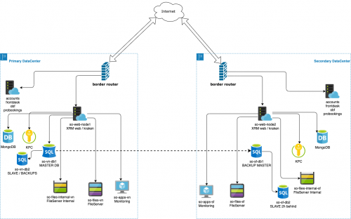 ServiceOS-XRM-Diagram-271020-v2.png