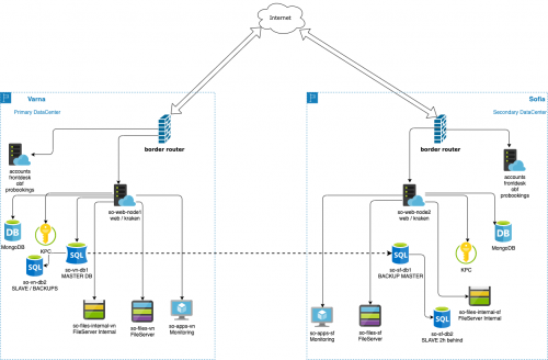 ServiceOS-XRM-Diagram-281020.png